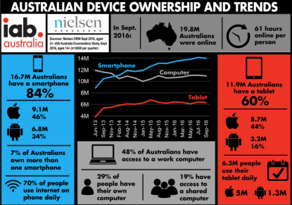 source: https://www.iabaustralia.com.au/research-and-resources/research-resources/item/2240-device-ownership-and-trends-sept-2016