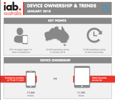 source: https://www.iabaustralia.com.au/research-and-resources/research-resources/item/12-research-and-resource/2451-device-ownership-trends-january-2018